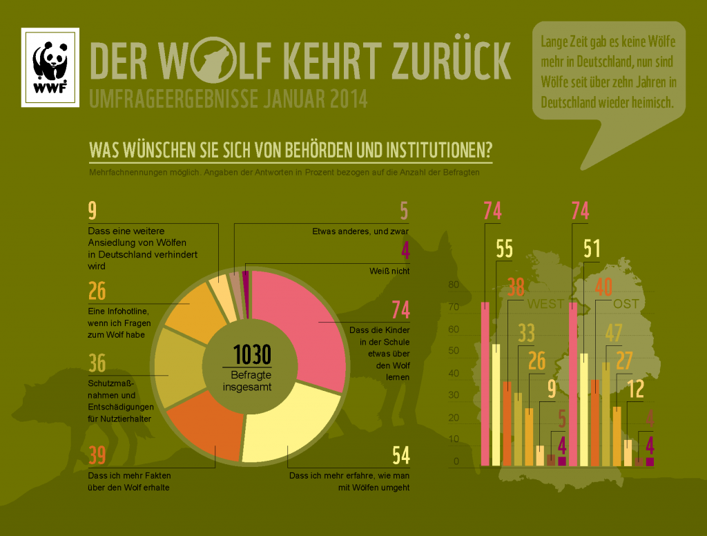 Wolf-Umfrage-2014-Frage__5_