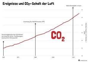 22 Anstieg des CO2-Ausstoßes trotz Erkenntnissen