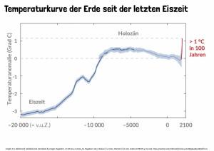 06 Globale Temperaturentwicklung