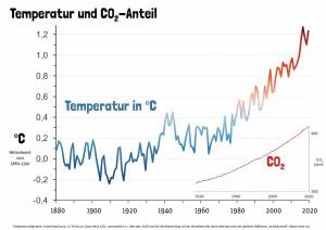 07 Klimakurven – CO2 und Temperatur